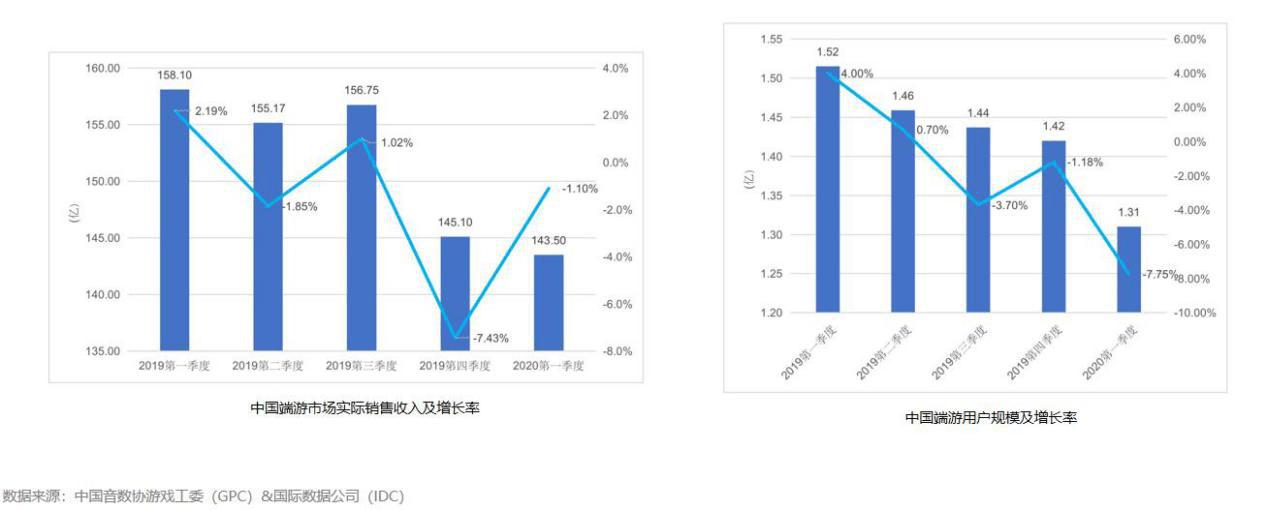 原创             市场费用独占80%,360如何解决端游市场的投放难题?