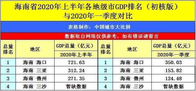2020海南各市GDP_2020海南gdp统计图