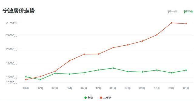 内宁波经济总量排名_宁波五年的经济柱状图