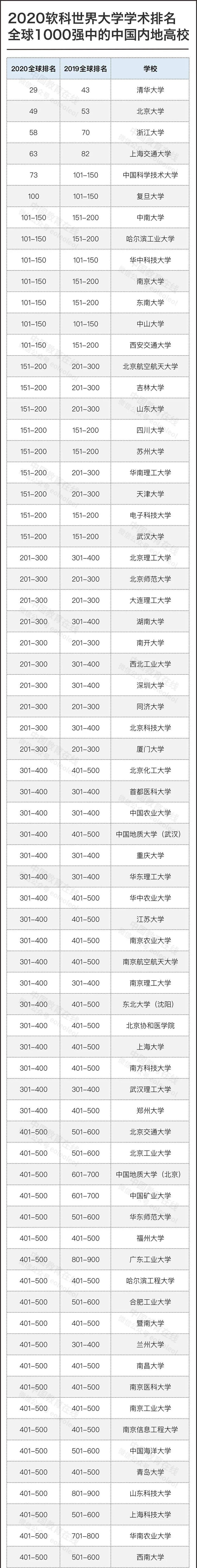 2020软科世界大学学术排名如期发布!