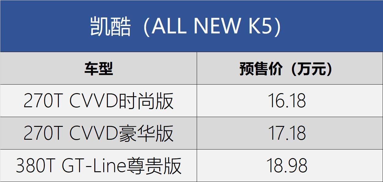 推3个车型款 东风悦达起亚凯酷预售包牌价16.18万元起