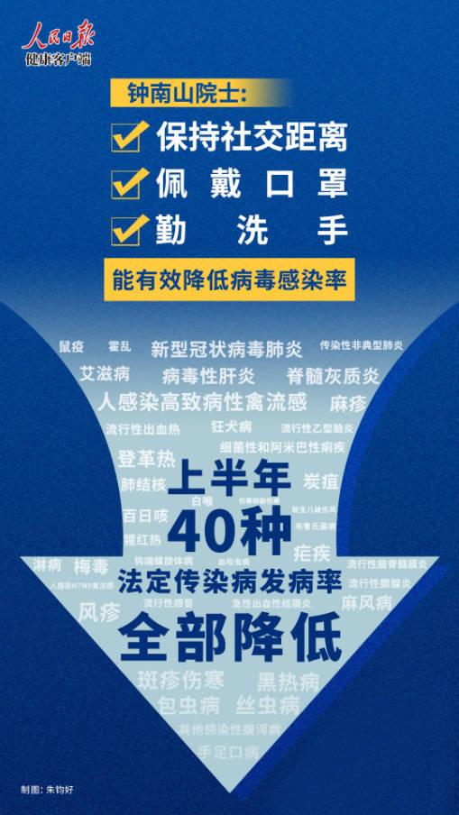 钟南山:上半年40种法定传染病发病率全部降低!