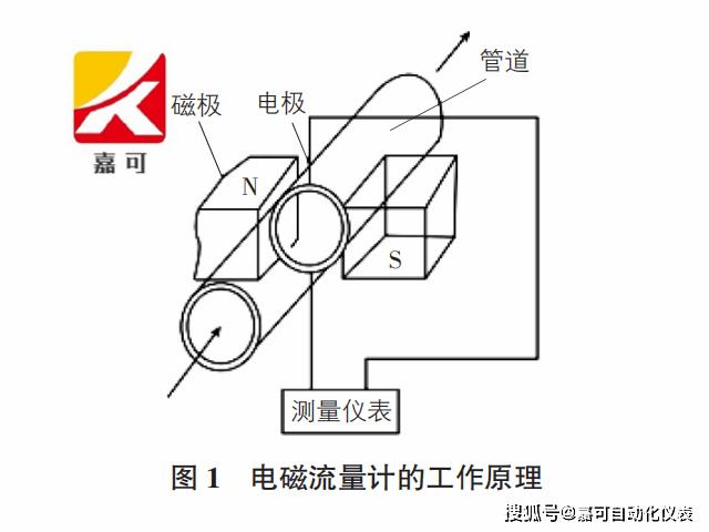 电磁流量计知名厂家简述,电磁流量计事情原理及特点