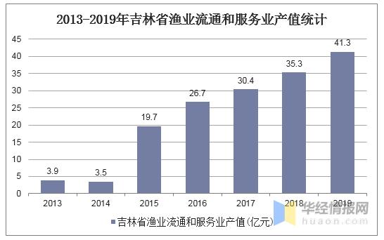 吉林经济总量2019上半年_吉林大学经济学院