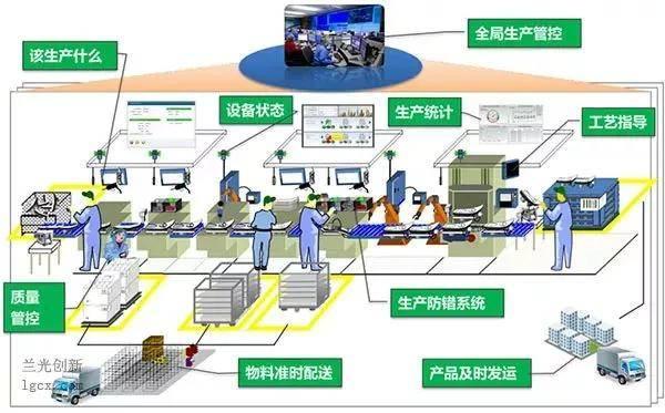 打造中国特色智能工厂的六个维度!