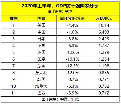 韩国经济总量排名世界第几位_世界经济总量排名