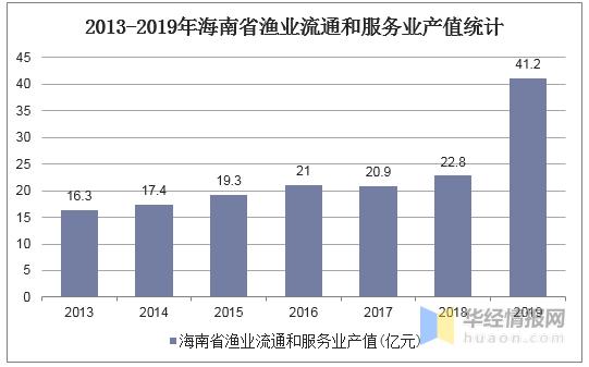 海南省2019年的经济总量_海南省各市县经济