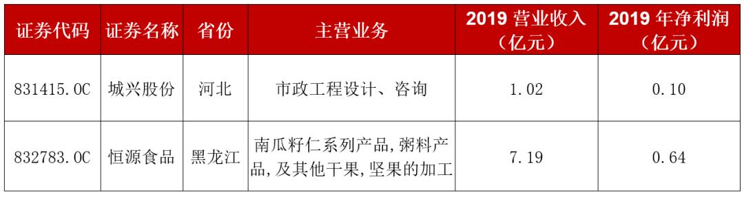 【精选层最新动态】新增2家拟申报企业,1家中止企业重新受理