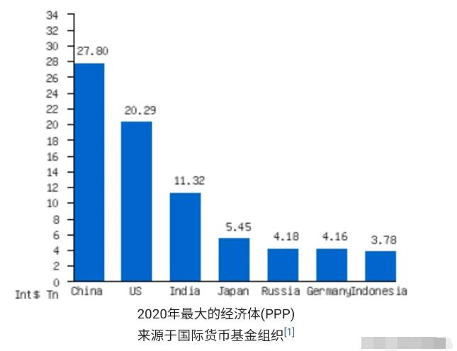 购买力gdp_2020全球购买力GDP排名:中国高居榜首!美专家:这种比较法无意义