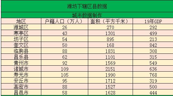 潍坊经济总量2019_潍坊经济开发区规划图