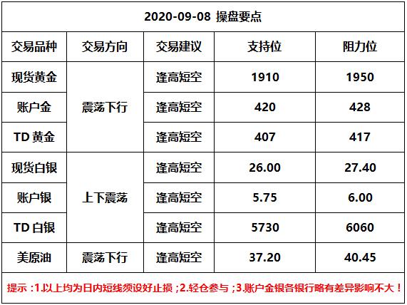 账户金银TD原油交易日报0908