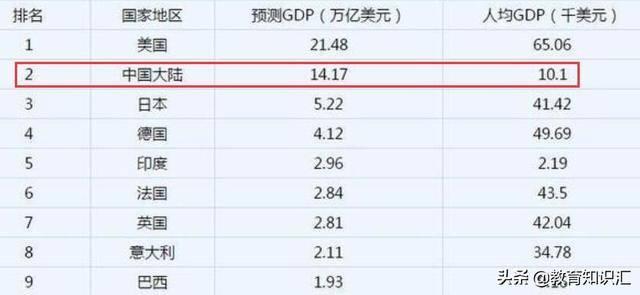 2020年底中国的GDP与美国的GDP差距能拉近多少?