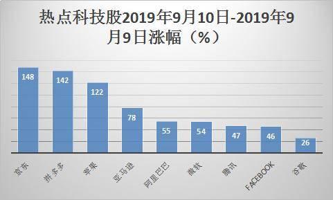 """马云退休这一年:阿里""""跑输""""京东亚马逊,市值赢了腾讯8000亿"""