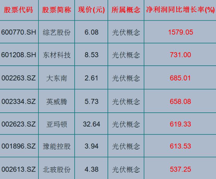 风口来袭!7只光伏概念潜力股票(名单)净利润增长高达1579%