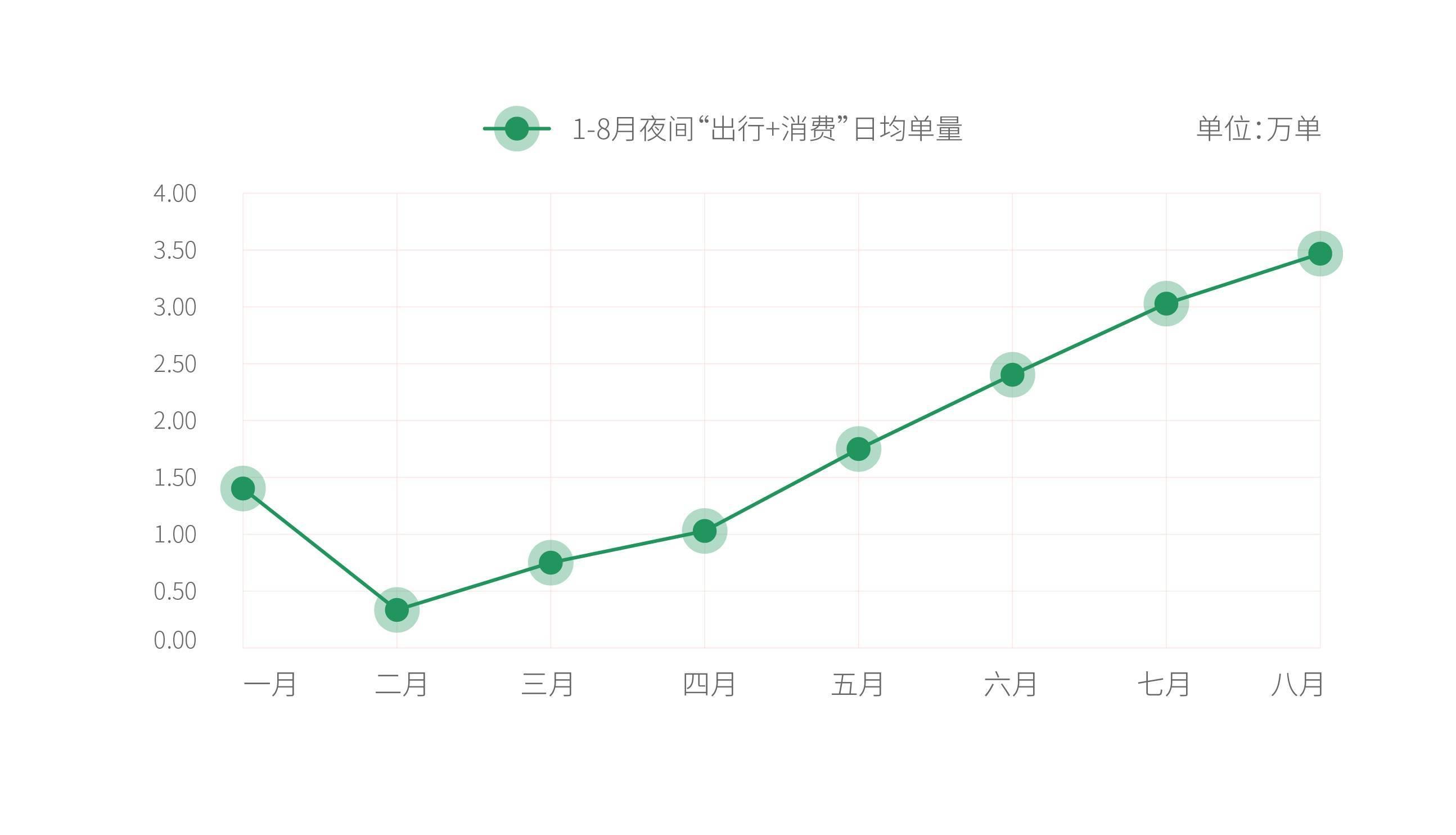 """曹操出行大数据推出8月广州夜间""""出行+消费""""分析报告"""