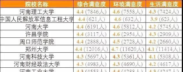 【亚博app】 河南高校排名颠覆认知:河南理工第一 河南大学连第二名都不是?