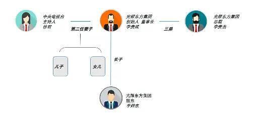 47岁的央视主持徐珺:争夺光耀东方百亿