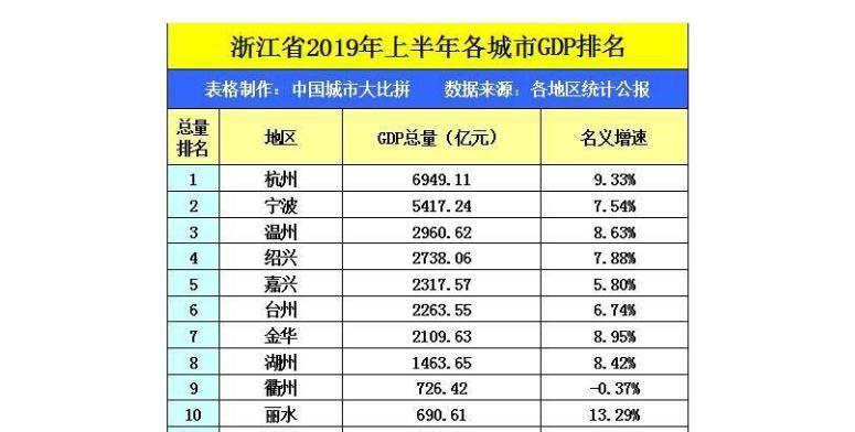江苏跟浙江gdp对比_江苏的GDP比浙江多了七成 大话楼市