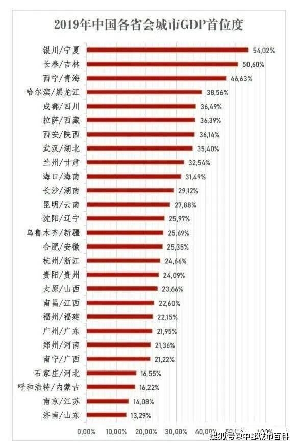 2019省会经济总量排名_中国省会地图