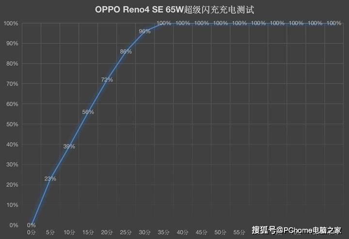 原创             2499元也有65W闪充 OPPO Reno4 SE推动超闪全民化