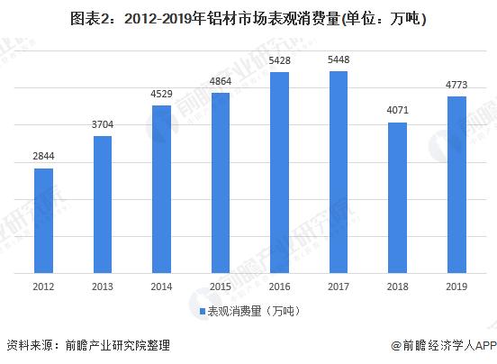 2020年中国铝材市场成MG游戏长现状阐发 行业需求增长