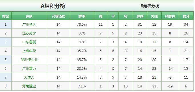 第14轮B组最终四场竞赛的完毕,争冠组对阵也