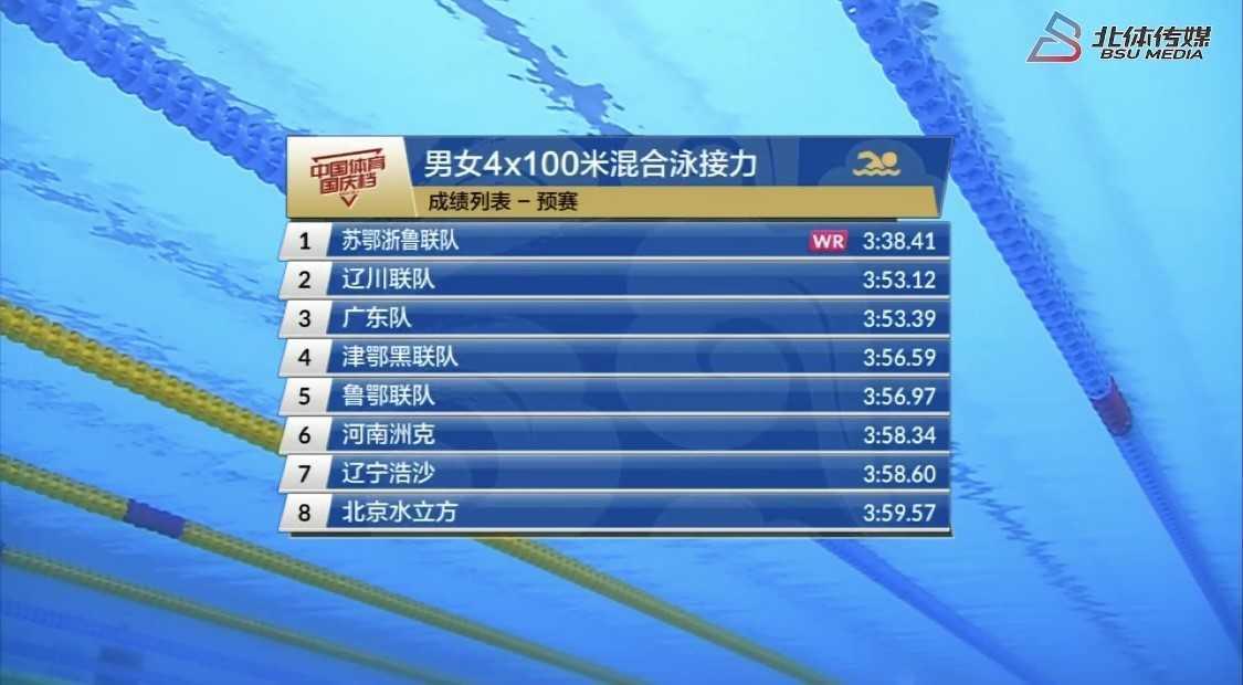 惊喜!全国游泳冠军赛4x100混接力 苏鄂浙鲁联队创世界纪录