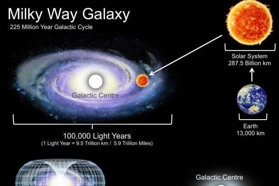 银河系中的地球在哪里?它离殷新有多远?