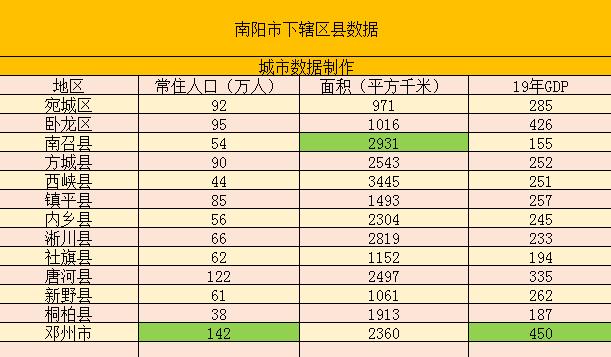 南阳经济总量2018_南阳南召县经济怎么样