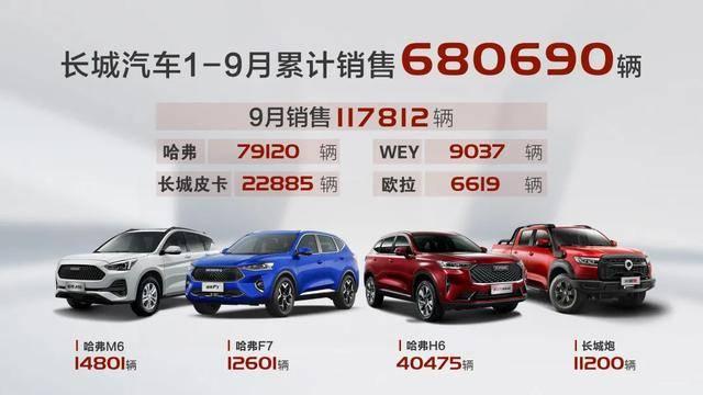 长城汽车9月销量公布,哈弗H6月销再破4万!
