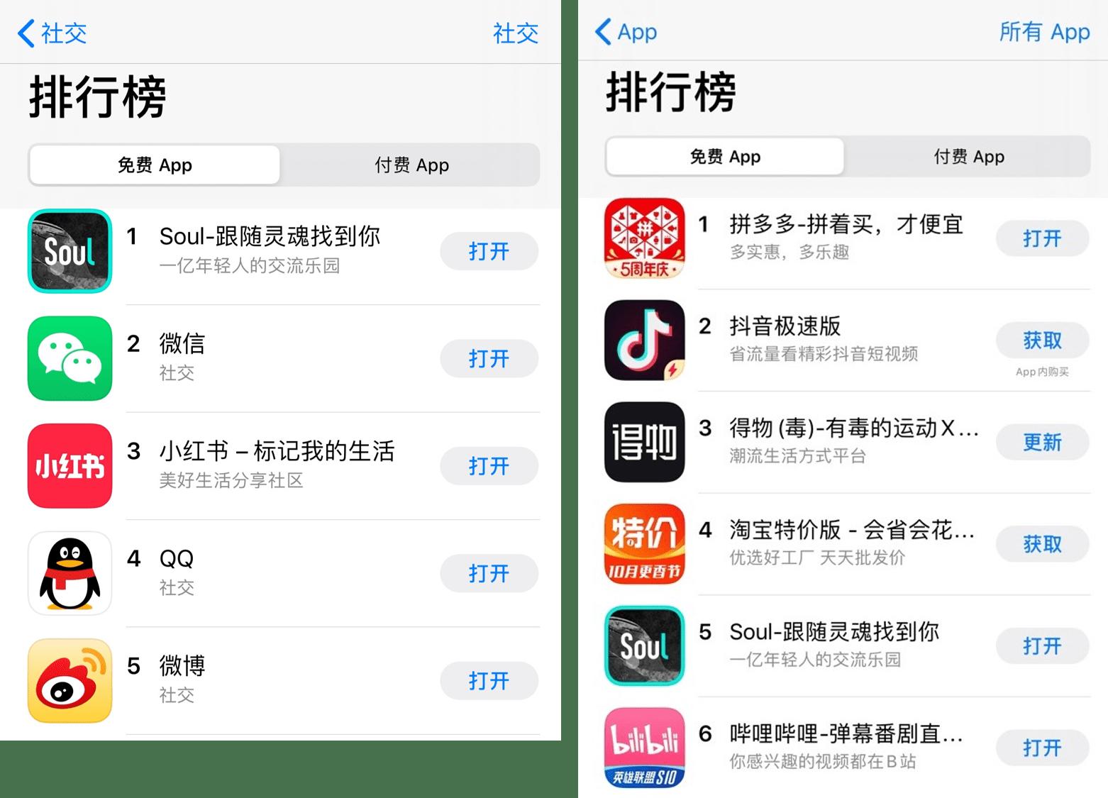 因受追捧而下载激增,Soul国庆登上App Store社交榜首