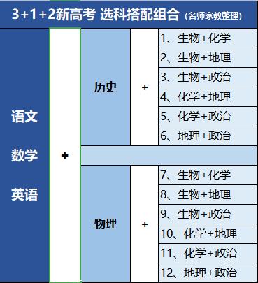 新高考!3 1 2模式最智能的组合是什么?