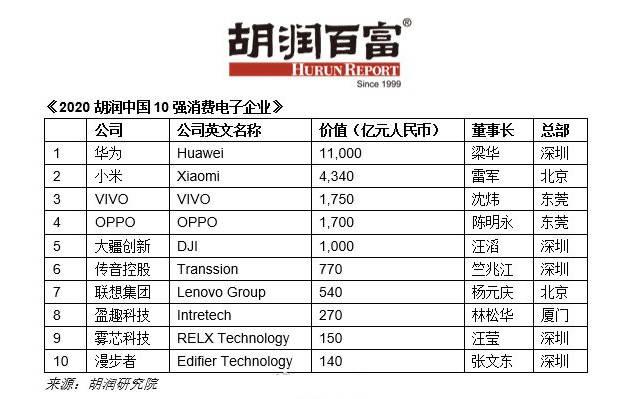 原创            胡润中国10强消费电子企业:华为夺冠小米第二,手机品牌霸榜