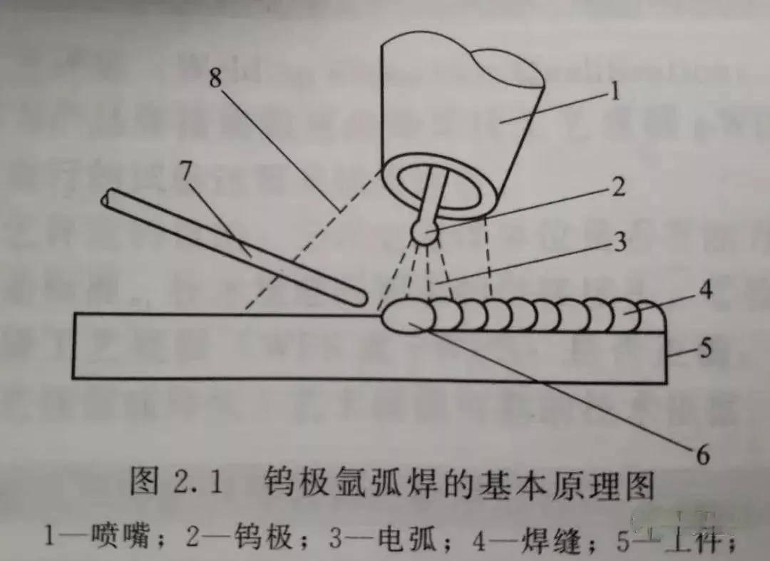 氩弧焊帽子是什么原理_什么是氩弧焊