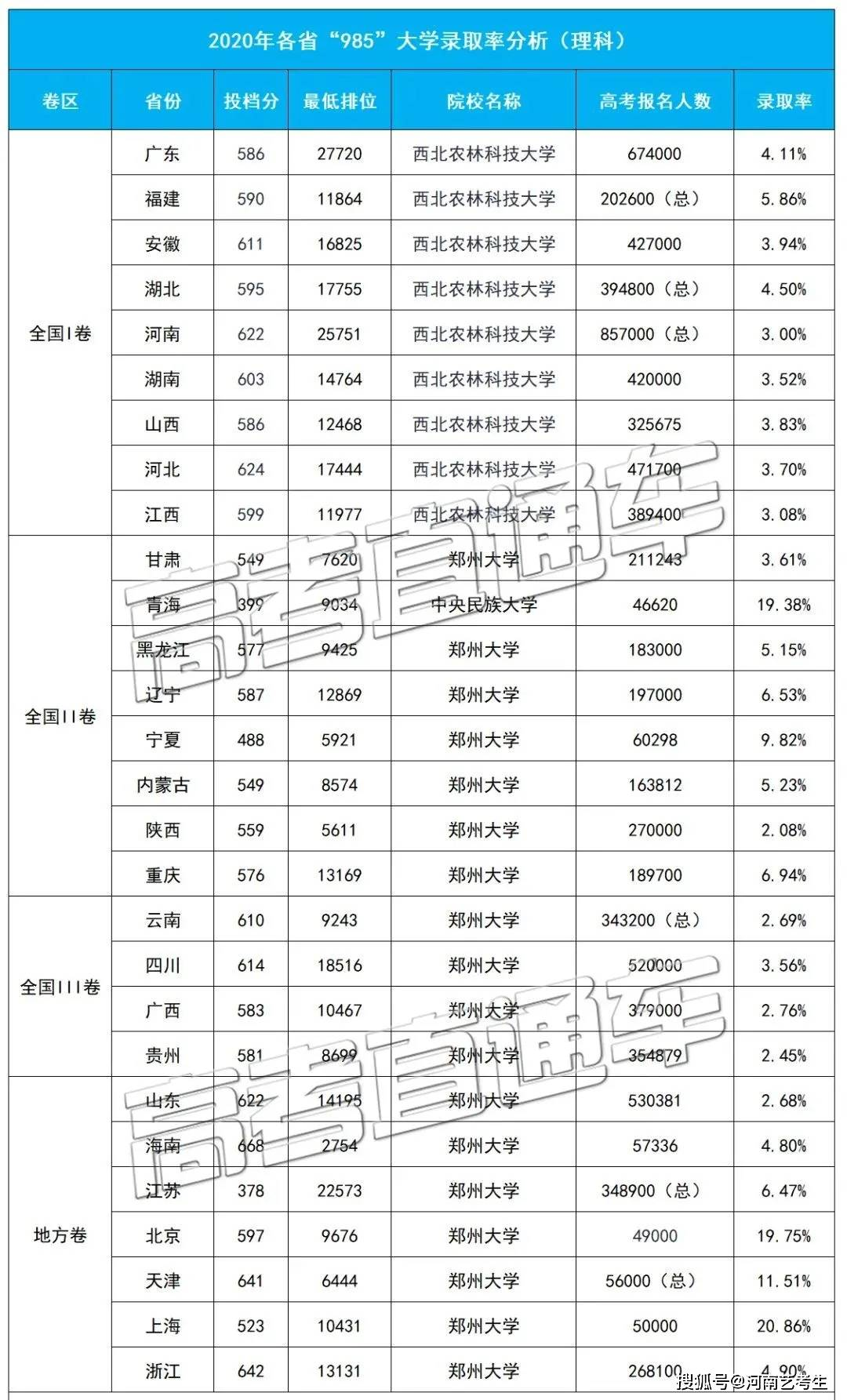 2020省份高考排名_高考难度省份排名