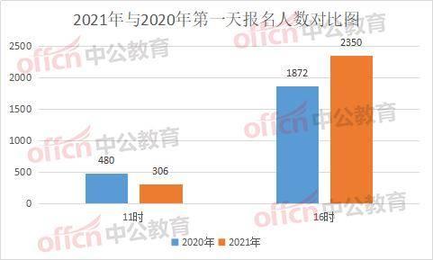 辽宁人口2021总人数_2021辽宁省考报名人数分析 30617人已报名,交费成功7765人