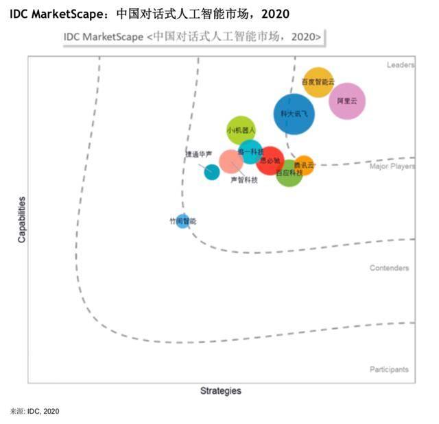 IDC发布中国对话式人工智能厂商评估报告,百应