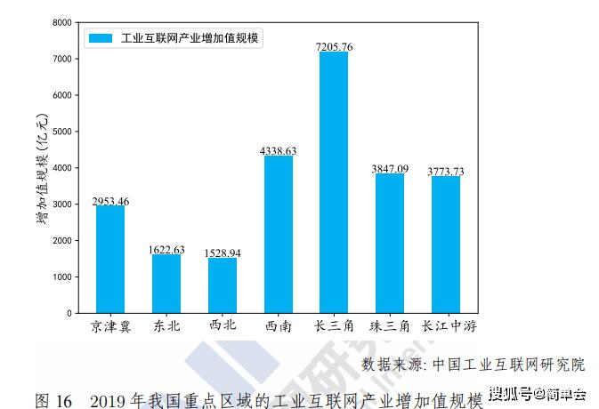 产业增加值占gdp比重_三大产业占gdp比重图