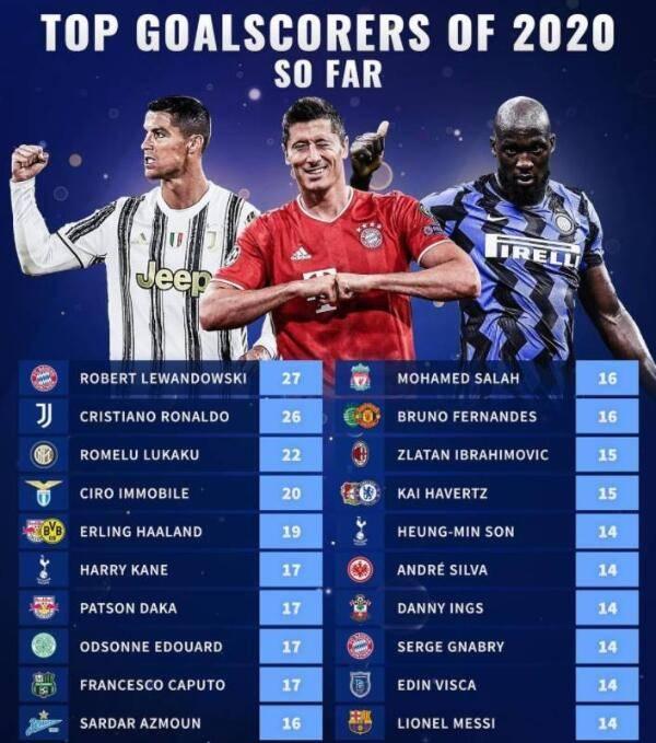原创             2020欧洲足坛射手榜:莱万居首C罗次席 梅西第15