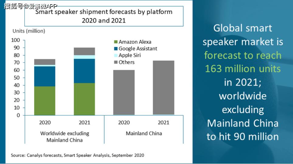 Canalys:2021年全球智能音箱市场出货量将达到1.