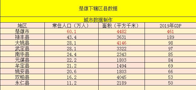 楚雄2018年经济总量_楚雄彝族年