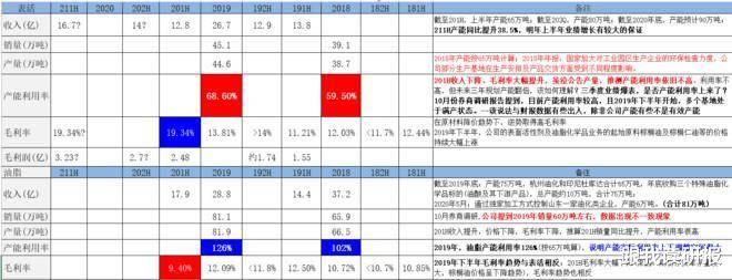股市分析:赞宇科技毛利率及产能专题分析
