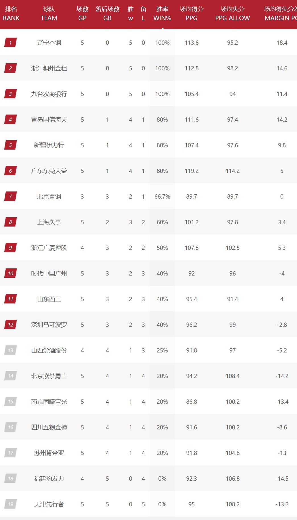 CBA综述及排名,3队5连胜,李楠马布里赛季首胜,北京官宣好消息