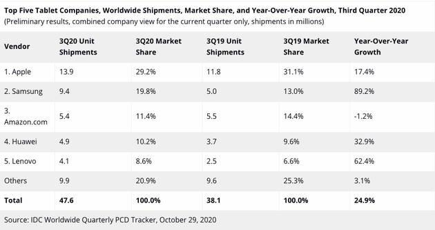 第三季度平板出货量出炉:苹果稳坐第一,多家厂商涨势凶猛