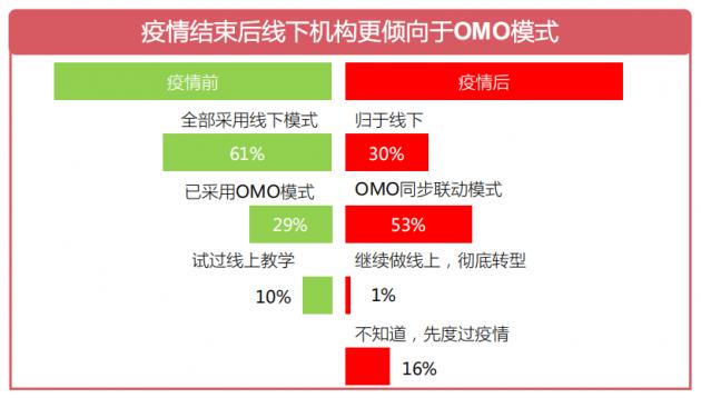鸿文教育轻取高考在线——教育OMO模式下的市场增量利器