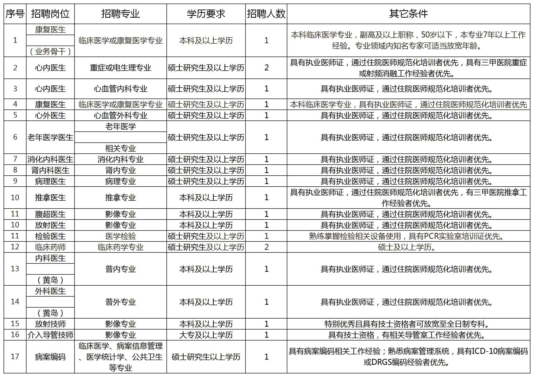 2020青岛阜外医院招聘21人