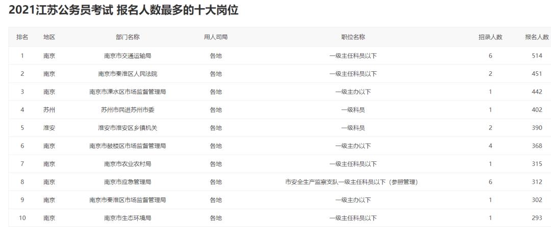 2021江苏省考:128302人报名,最热岗位442:1