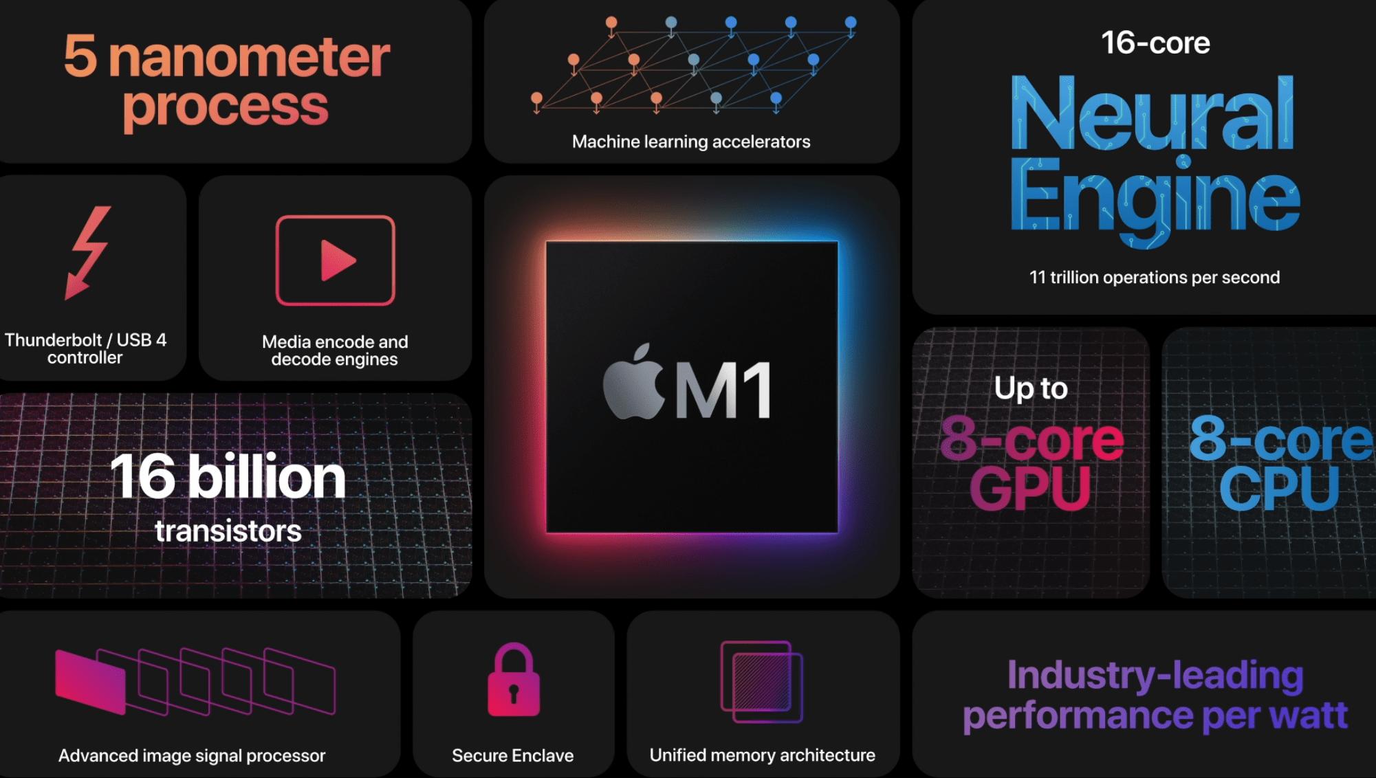 一文读懂苹果双11发布会:首款自研5nmPC芯片亮相,Mac新品续航最高达20小时