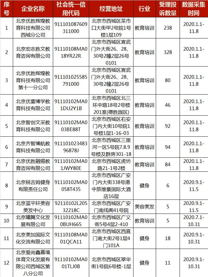 优胜、宏志胜文上榜教培机构警示名单