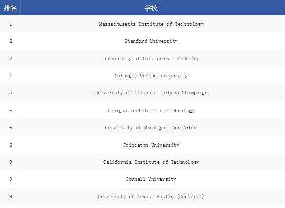 2021USnews美国研究生专业排名:计算机工程专业排名